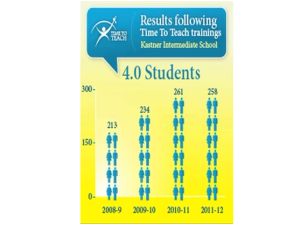 Figure 1 Number of 4.0 Students