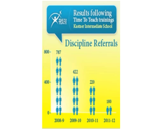 Figure 3 Number of Discipline Referrals